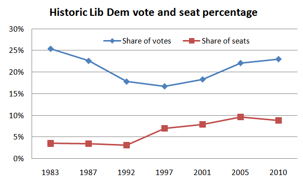 LibDem_vote-seat_percent