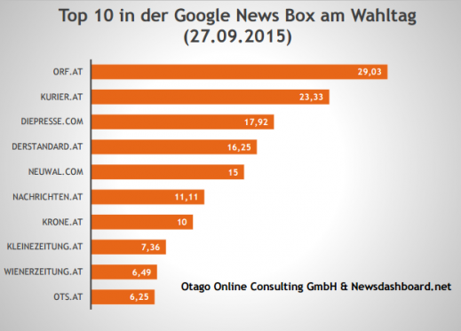 www.otago.at wp-content uploads 2015 09 Google-News-Wahlen-OÖ-9-2015.pdf (2)